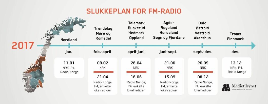 Slukkeplan for FM-radio.