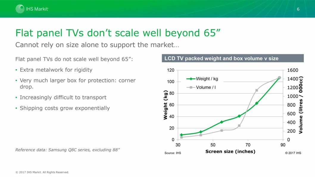Grafene viser hvordan vekt og volum på eskene øker sammen med skjermstørrelsen på LCD-TVer. Kilde: IHS