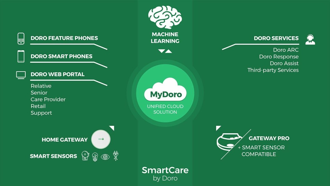 PRODUKT: Doro SmartCare.