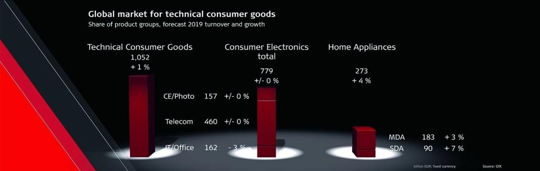Forventningene til det globale salget av forbrukerteknologi i 2019. Tall i milliarder euro. Kilde: GfK. Illustrasjon: gfu.