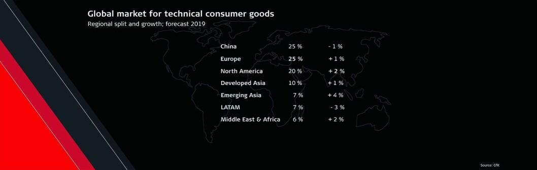 Prognose for hvordan totalmarkedet for forbrukerteknologi blir i 2019, fordelt på de ulike markedene. Kilde: GfK. Illustrasjon: GFU.