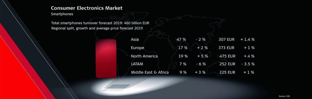 Prognose for smarttelefoner i 2019, fordelt på de ulike markedene. Kilde: GfK. Illustrasjon: GFU.