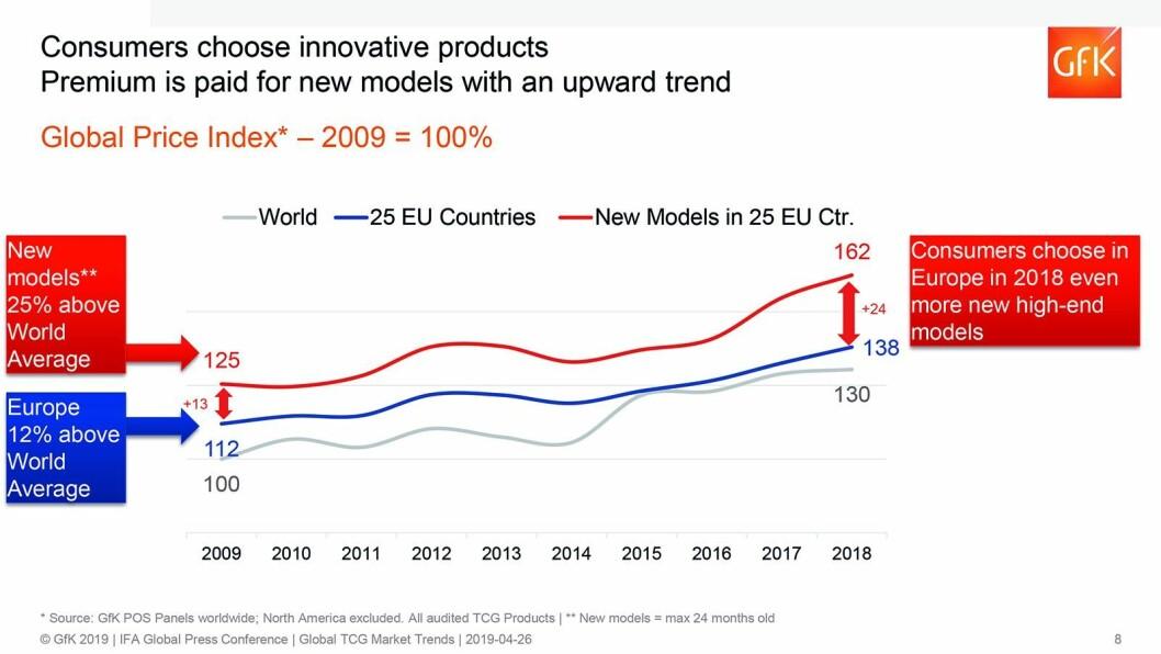 Den grå kurven viser den globale prisindeksen i bransjen fra 2009 til 2018. Den blå utviklingen i Europa, og den røde produkter i Europa nyere enn 24 måneder. Illustrasjon: GfK.