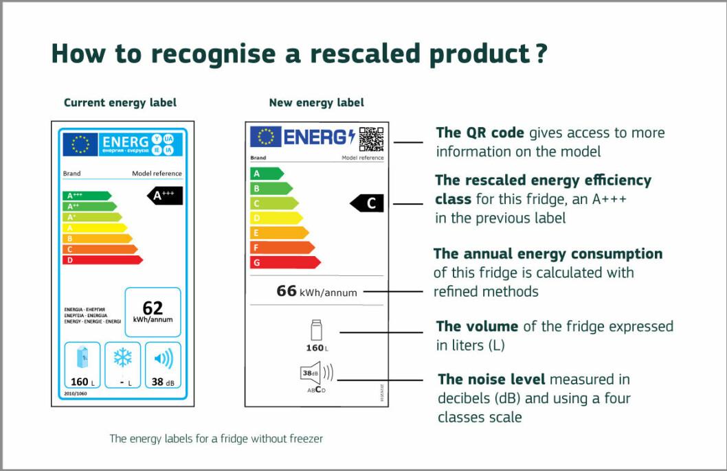 Slik blir de nye energimerkene sett opp mot forgjengeren. Ill: Applia